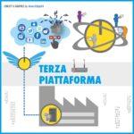 Che cos'è la terza piattaforma, come funziona e perché è un fondamentale della IoT e del business