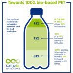 Danone and Nestlé Waters Launch NaturALL Bottle Alliance with California Startup to Develop 100% Bio-Based Bottles